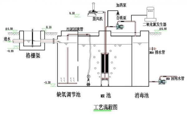 重庆周边忠县污水处理系统、污水处理设备、污水预处理系统、污水预处理设备等定制施工工程
